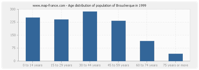 Age distribution of population of Brouckerque in 1999