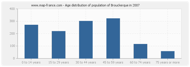 Age distribution of population of Brouckerque in 2007