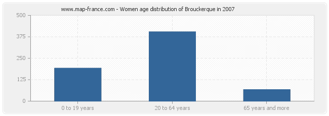 Women age distribution of Brouckerque in 2007
