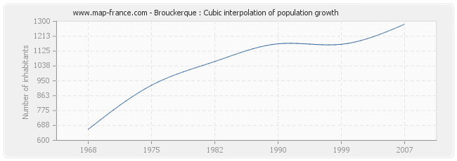 Brouckerque : Cubic interpolation of population growth