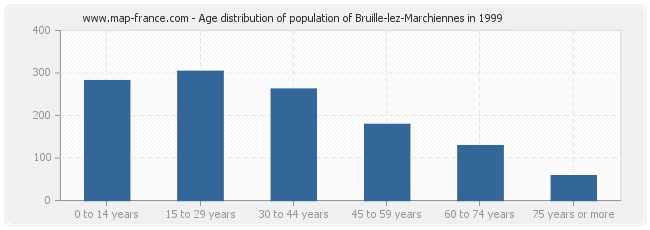 Age distribution of population of Bruille-lez-Marchiennes in 1999