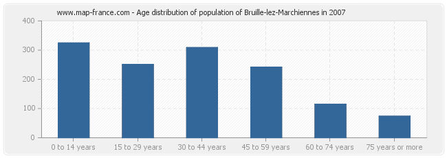 Age distribution of population of Bruille-lez-Marchiennes in 2007