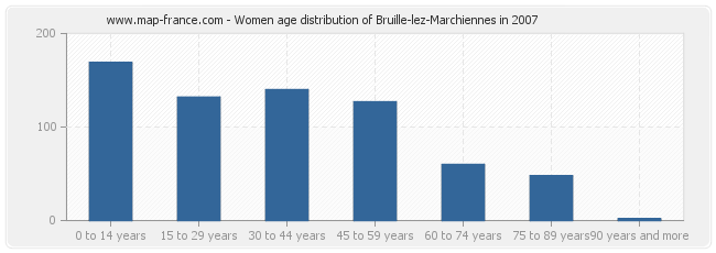 Women age distribution of Bruille-lez-Marchiennes in 2007