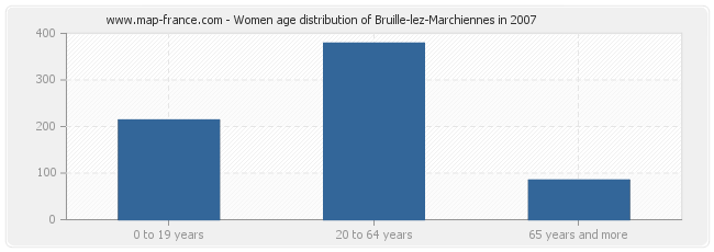 Women age distribution of Bruille-lez-Marchiennes in 2007