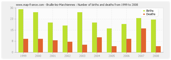 Bruille-lez-Marchiennes : Number of births and deaths from 1999 to 2008