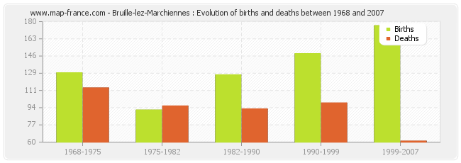 Bruille-lez-Marchiennes : Evolution of births and deaths between 1968 and 2007