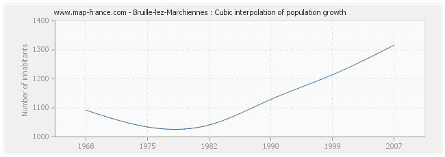 Bruille-lez-Marchiennes : Cubic interpolation of population growth