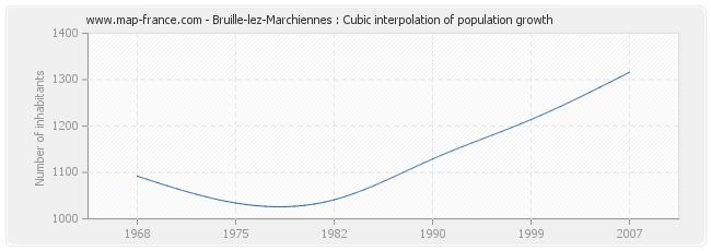 Bruille-lez-Marchiennes : Cubic interpolation of population growth