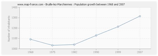 Population Bruille-lez-Marchiennes