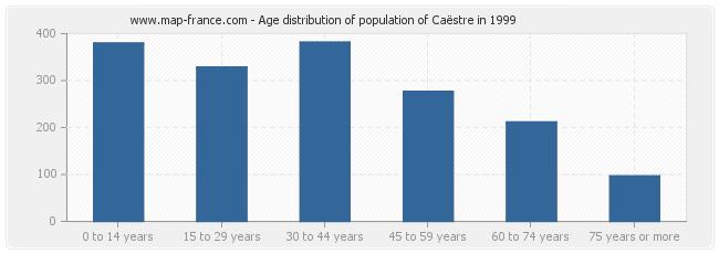 Age distribution of population of Caëstre in 1999