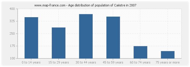Age distribution of population of Caëstre in 2007