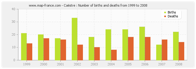 Caëstre : Number of births and deaths from 1999 to 2008
