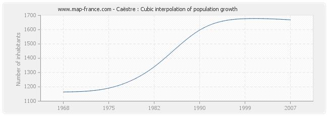 Caëstre : Cubic interpolation of population growth