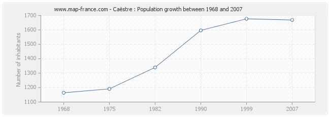 Population Caëstre
