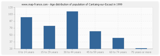 Age distribution of population of Cantaing-sur-Escaut in 1999