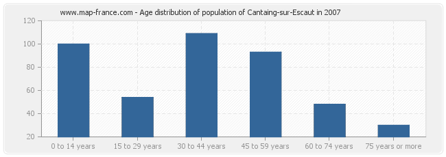 Age distribution of population of Cantaing-sur-Escaut in 2007