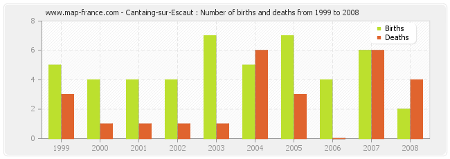 Cantaing-sur-Escaut : Number of births and deaths from 1999 to 2008