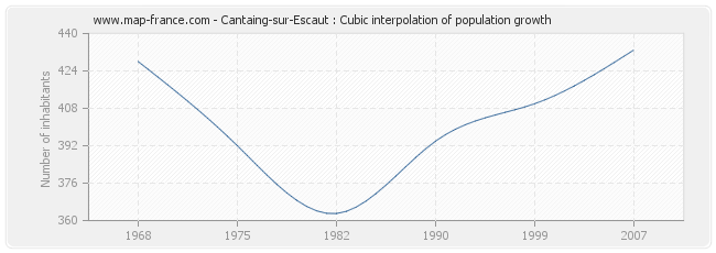 Cantaing-sur-Escaut : Cubic interpolation of population growth