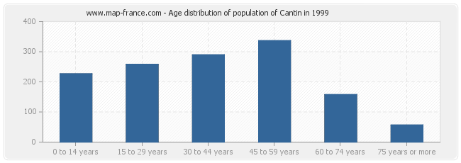 Age distribution of population of Cantin in 1999