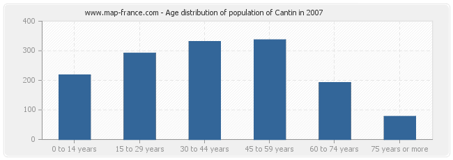Age distribution of population of Cantin in 2007
