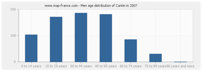 Men age distribution of Cantin in 2007