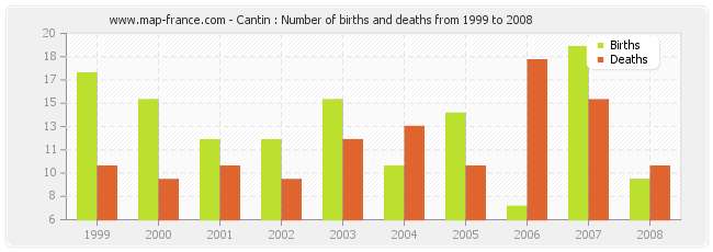 Cantin : Number of births and deaths from 1999 to 2008