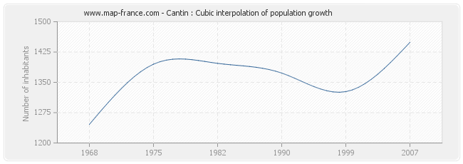 Cantin : Cubic interpolation of population growth