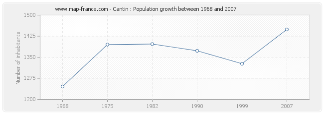 Population Cantin