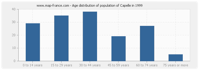 Age distribution of population of Capelle in 1999
