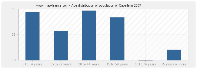 Age distribution of population of Capelle in 2007