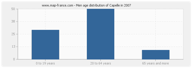 Men age distribution of Capelle in 2007