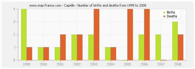 Capelle : Number of births and deaths from 1999 to 2008
