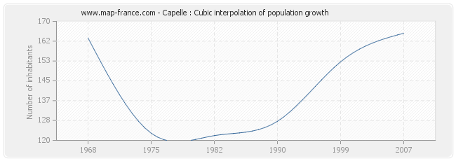 Capelle : Cubic interpolation of population growth