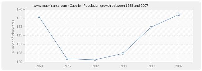 Population Capelle