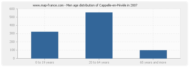 Men age distribution of Cappelle-en-Pévèle in 2007