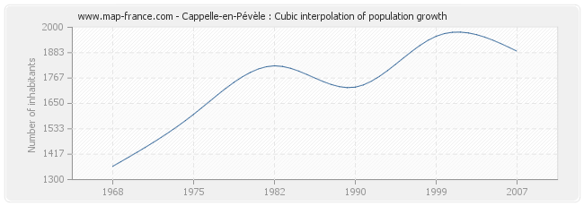 Cappelle-en-Pévèle : Cubic interpolation of population growth