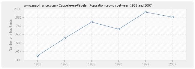 Population Cappelle-en-Pévèle