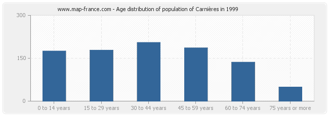 Age distribution of population of Carnières in 1999