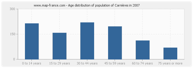 Age distribution of population of Carnières in 2007