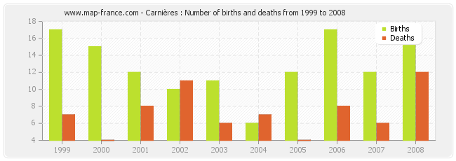 Carnières : Number of births and deaths from 1999 to 2008