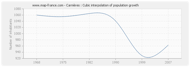 Carnières : Cubic interpolation of population growth