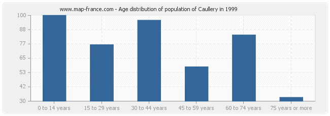 Age distribution of population of Caullery in 1999