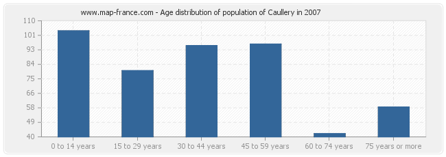 Age distribution of population of Caullery in 2007