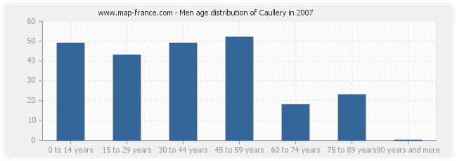 Men age distribution of Caullery in 2007