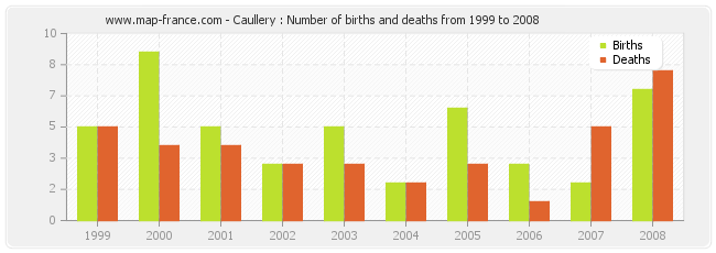 Caullery : Number of births and deaths from 1999 to 2008