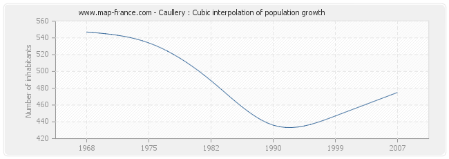 Caullery : Cubic interpolation of population growth