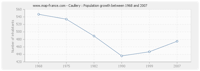 Population Caullery