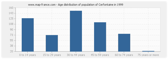 Age distribution of population of Cerfontaine in 1999
