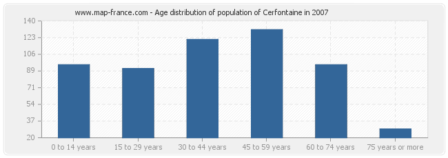 Age distribution of population of Cerfontaine in 2007