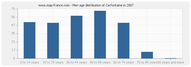 Men age distribution of Cerfontaine in 2007